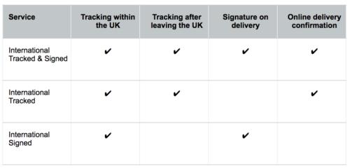 Типы международной доставки из Англии и что они означают