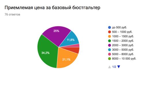 Самый удобный бюстгальтер: опрос и ответы читательниц журнала о нижнем белье Garterblog.ru